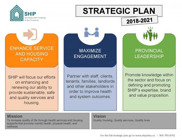 Strategic Plan 2018-2021 graphic